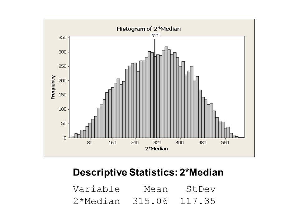 Descriptive Statistics: 2*Median Variable Mean StDev 2*Median 315.06 117.35