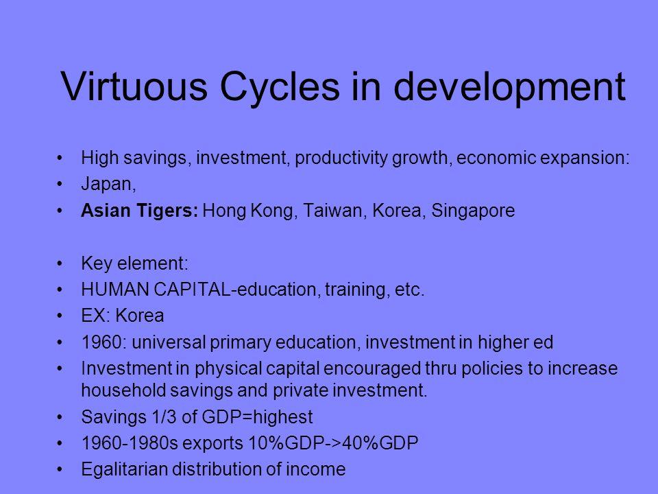 Virtuous Cycles in development High savings, investment, productivity growth, economic expansion: Japan, Asian Tigers: Hong Kong, Taiwan, Korea, Singa