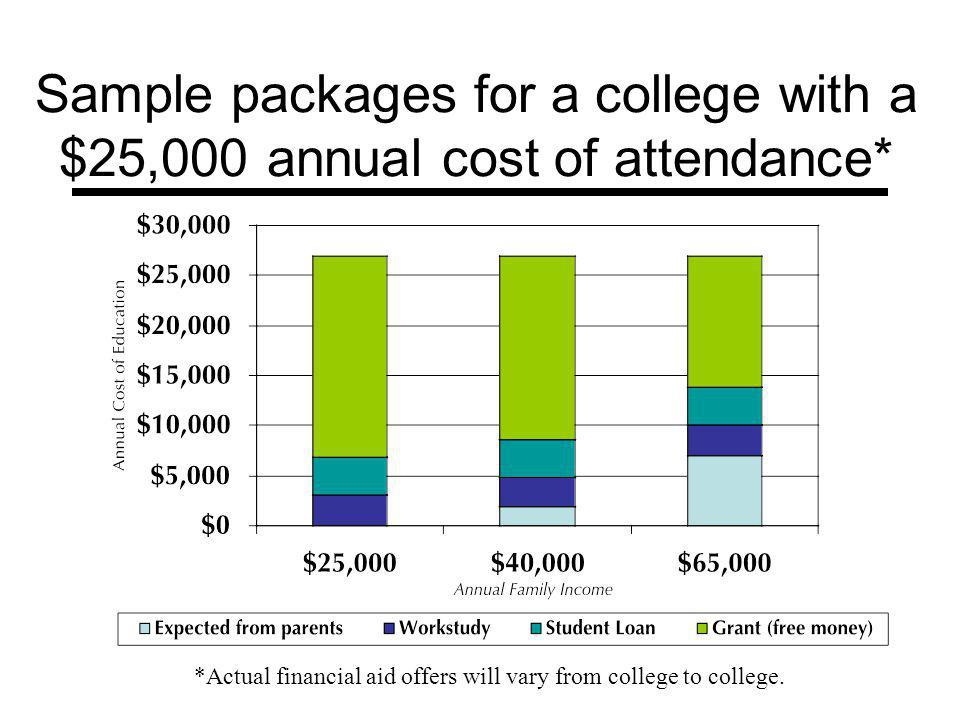 Sample packages for a college with a $25,000 annual cost of attendance* *Actual financial aid offers will vary from college to college.