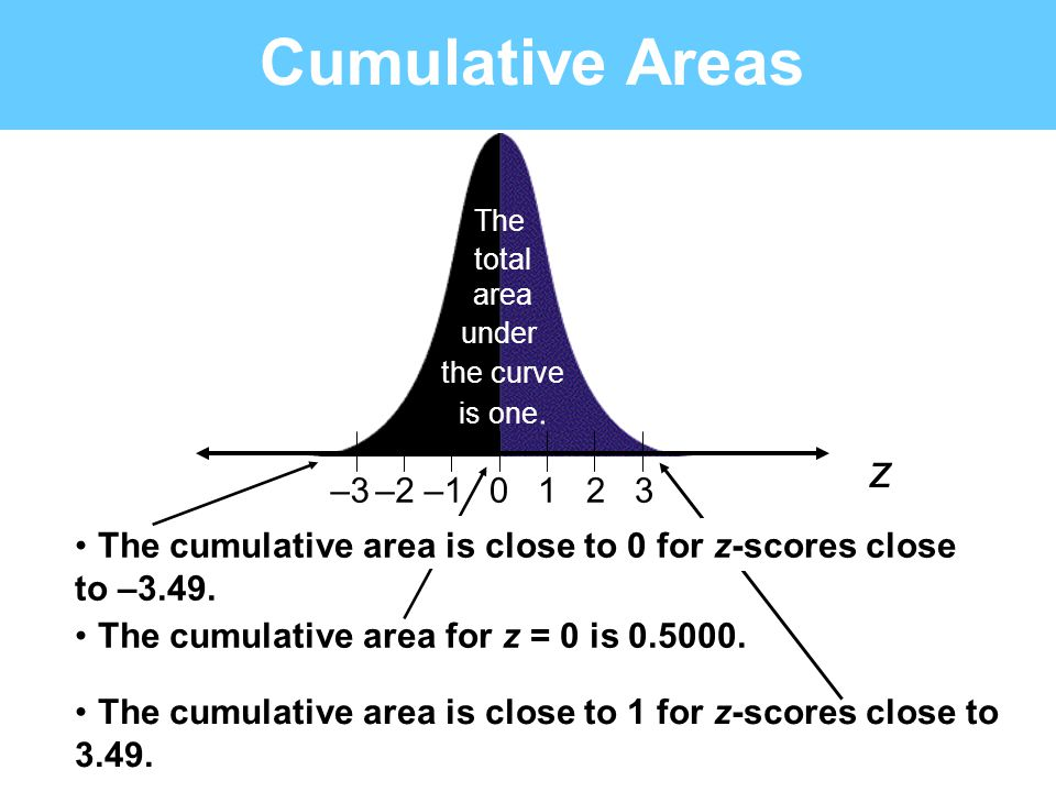 Cumulative Areas The cumulative area is close to 1 for z-scores close to 3.49. 0123–1–2–3 z The total area under the curve is one. The cumulative area