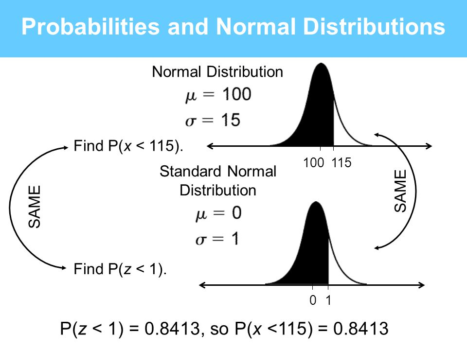0 1 Probabilities and Normal Distributions Find P(z < 1). 115100 Standard Normal Distribution Find P(x < 115). Normal Distribution P(z < 1) = 0.8413,