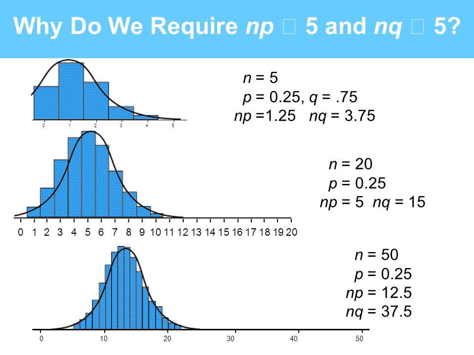 Why Do We Require np 5 and nq 5? 012345 n = 5 p = 0.25, q =.75 np =1.25 nq = 3.75 01234567891011121314151617181920 n = 20 p = 0.25 np = 5 nq = 15 n =