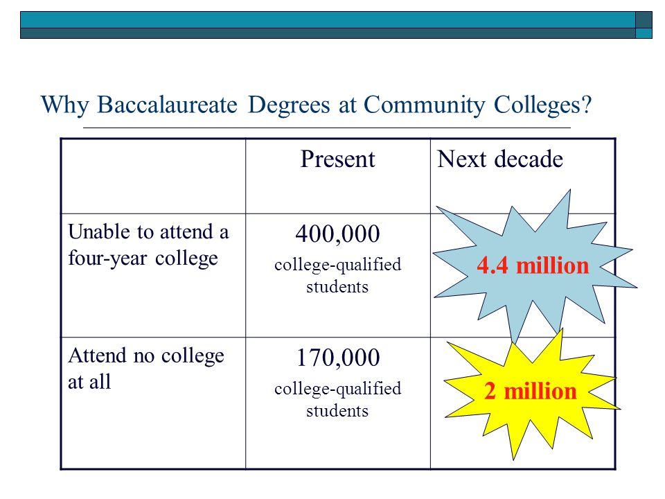 Why Baccalaureate Degrees at Community Colleges.