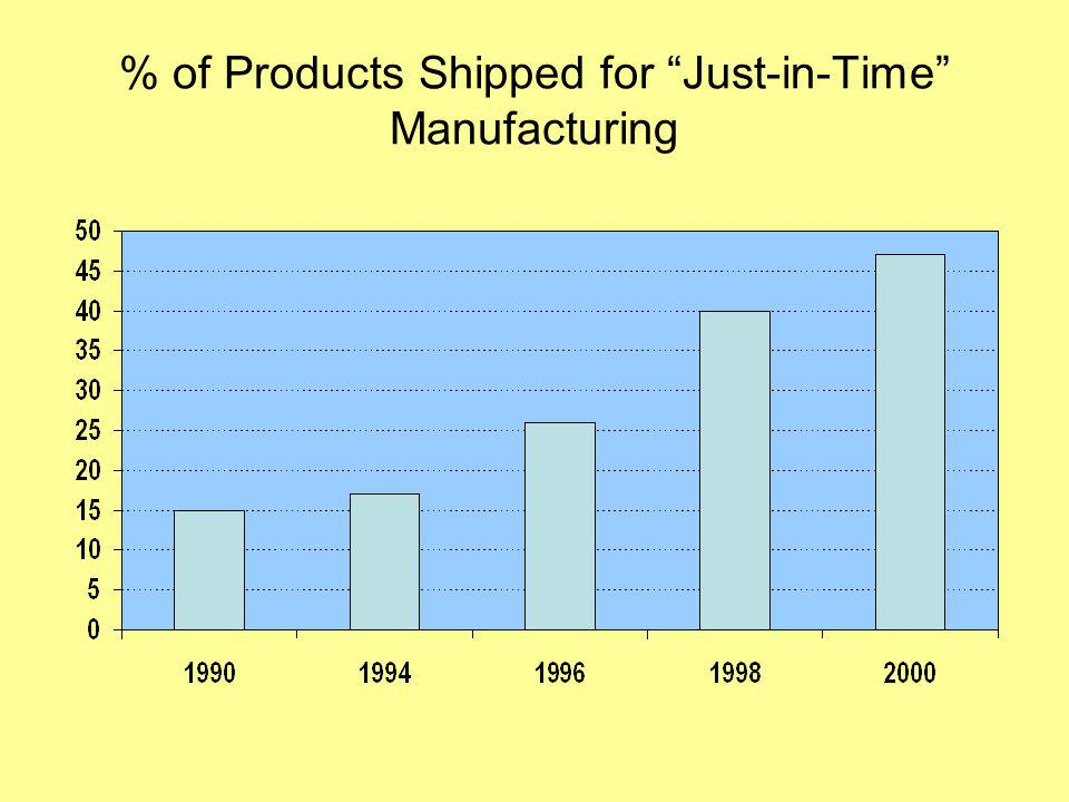 % of Products Shipped for Just-in-Time Manufacturing