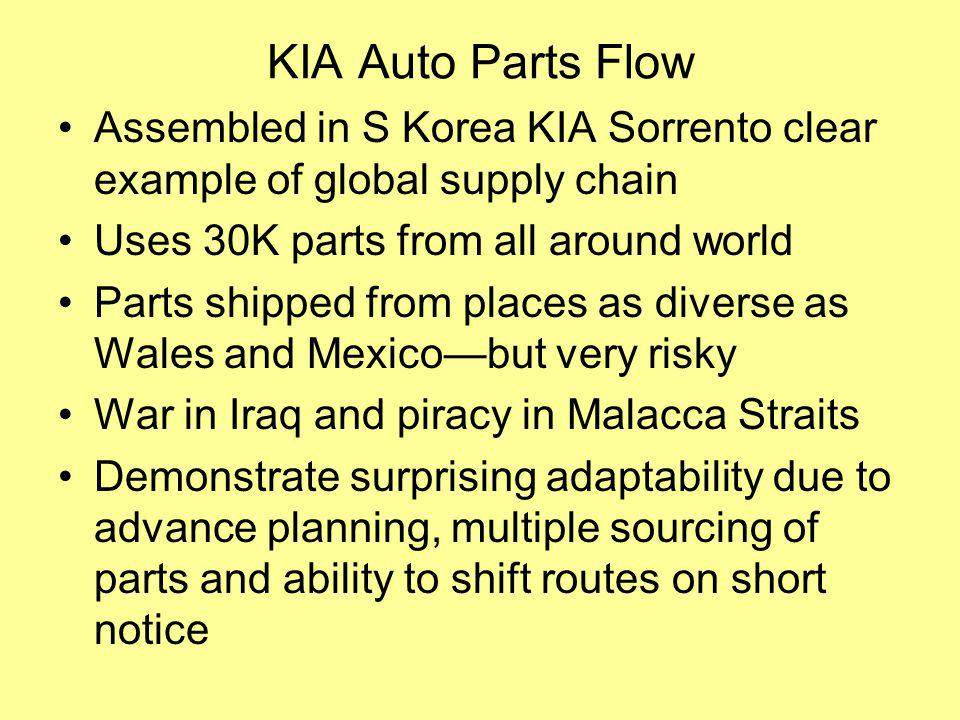 KIA Auto Parts Flow Assembled in S Korea KIA Sorrento clear example of global supply chain Uses 30K parts from all around world Parts shipped from places as diverse as Wales and Mexicobut very risky War in Iraq and piracy in Malacca Straits Demonstrate surprising adaptability due to advance planning, multiple sourcing of parts and ability to shift routes on short notice