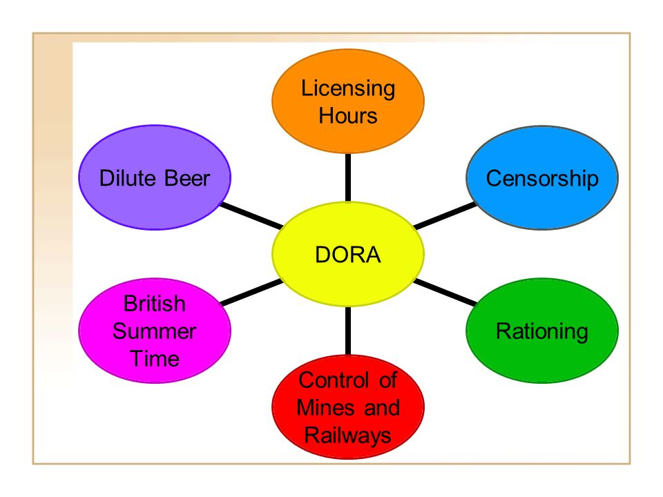 DORA Licensing Hours CensorshipRationing Control of Mines and Railways British Summer Time Dilute Beer