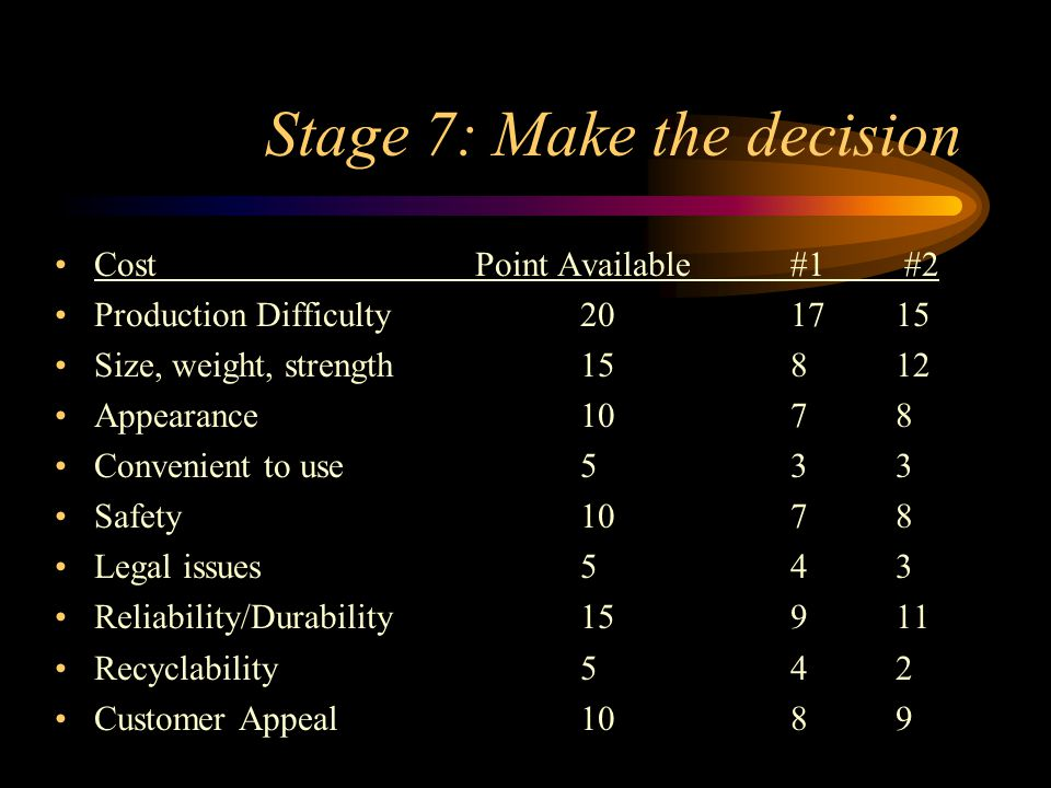 Stage 7: Make the decision CostPoint Available #1 #2 Production Difficulty201715 Size, weight, strength15812 Appearance1078 Convenient to use 533 Safe