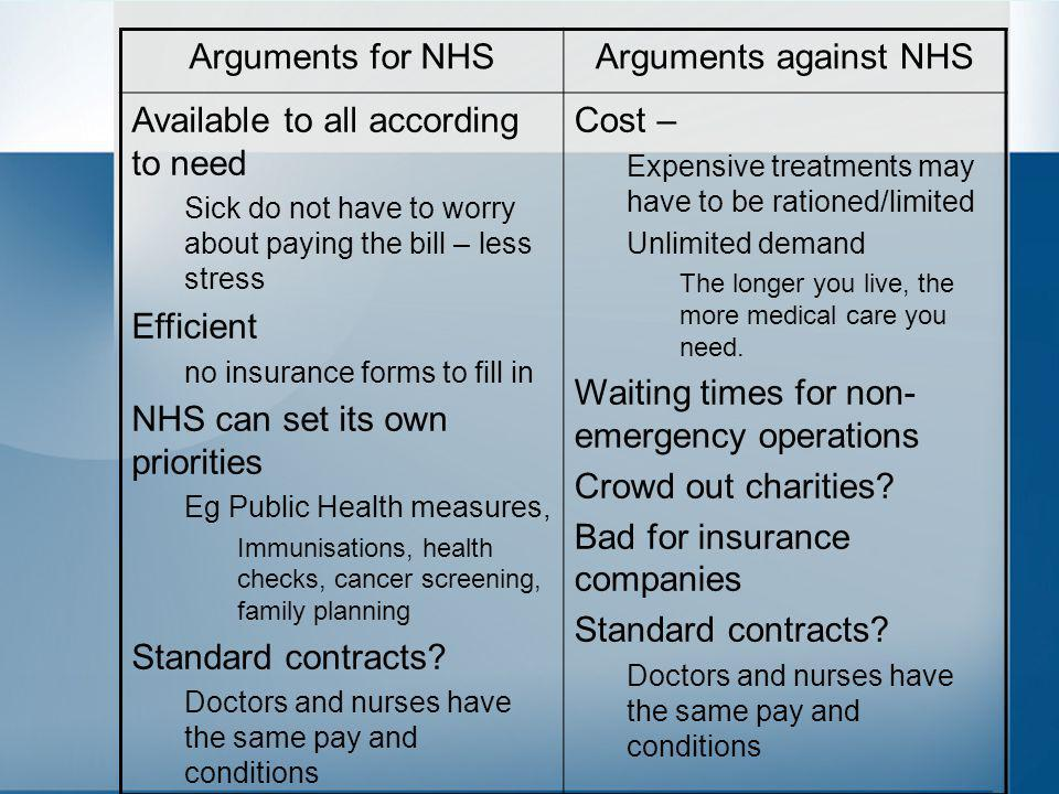 Arguments for NHSArguments against NHS Available to all according to need Sick do not have to worry about paying the bill – less stress Efficient no insurance forms to fill in NHS can set its own priorities Eg Public Health measures, Immunisations, health checks, cancer screening, family planning Standard contracts.