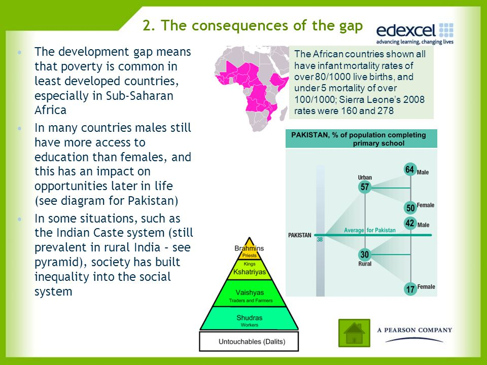 2. The consequences of the gap The development gap means that poverty is common in least developed countries, especially in Sub-Saharan Africa In many