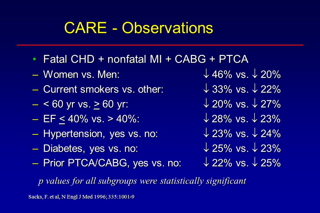 CARE - Observations Fatal CHD + nonfatal MI + CABG + PTCAFatal CHD + nonfatal MI + CABG + PTCA –Women vs. Men: 46% vs. 20% –Current smokers vs. other: