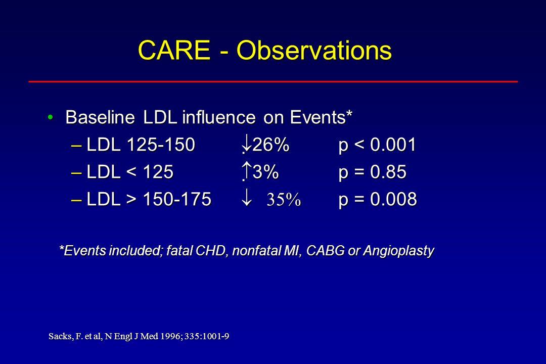 CARE - Observations Baseline LDL influence on Events*Baseline LDL influence on Events* –LDL 125-150 26% p < 0.001 –LDL < 125 3%p = 0.85 –LDL > 150-175 p = 0.008 Sacks, F.