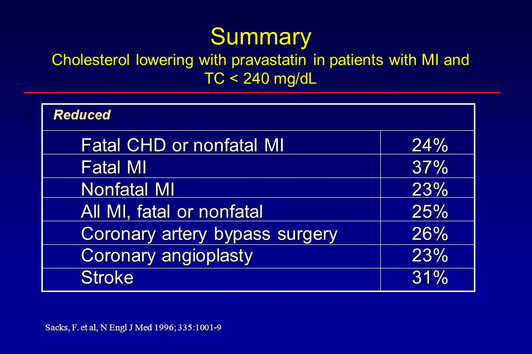 Summary Cholesterol lowering with pravastatin in patients with MI and TC < 240 mg/dL Fatal CHD or nonfatal MI24% Fatal MI37% Nonfatal MI23% All MI, fa