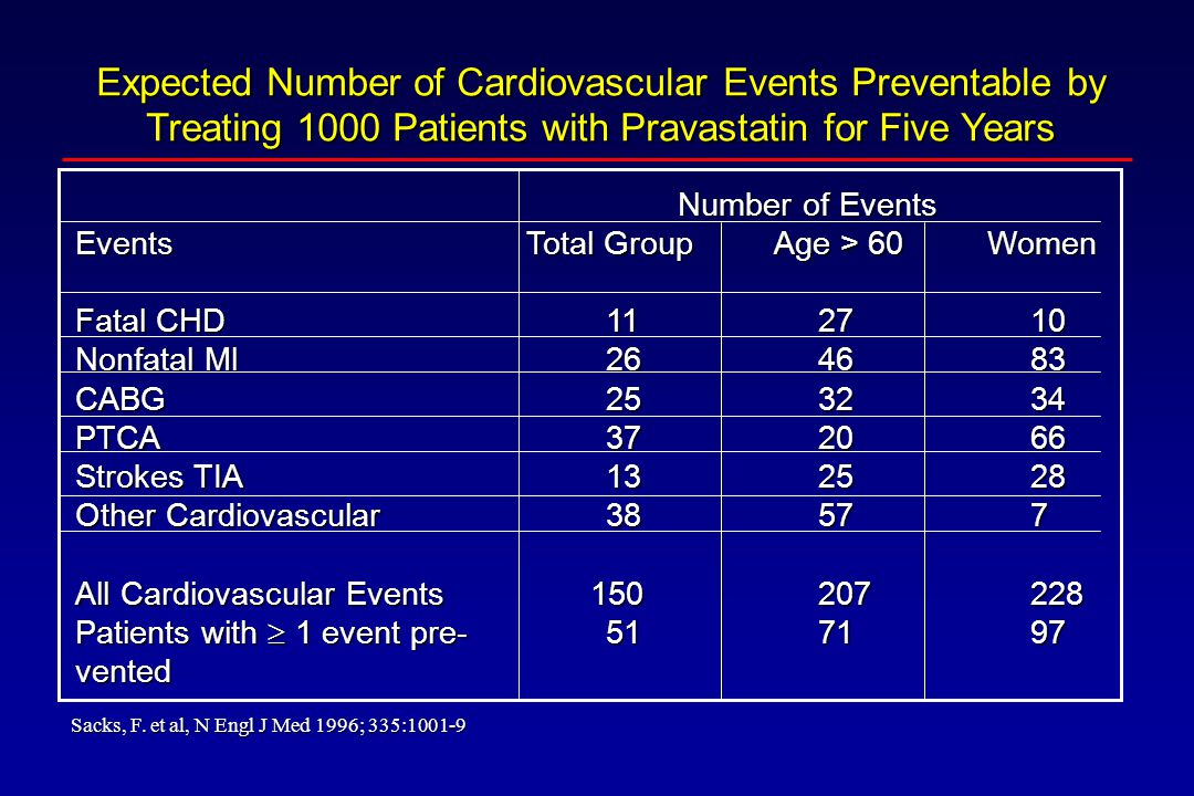 Expected Number of Cardiovascular Events Preventable by Treating 1000 Patients with Pravastatin for Five Years Number of Events Number of Events Event