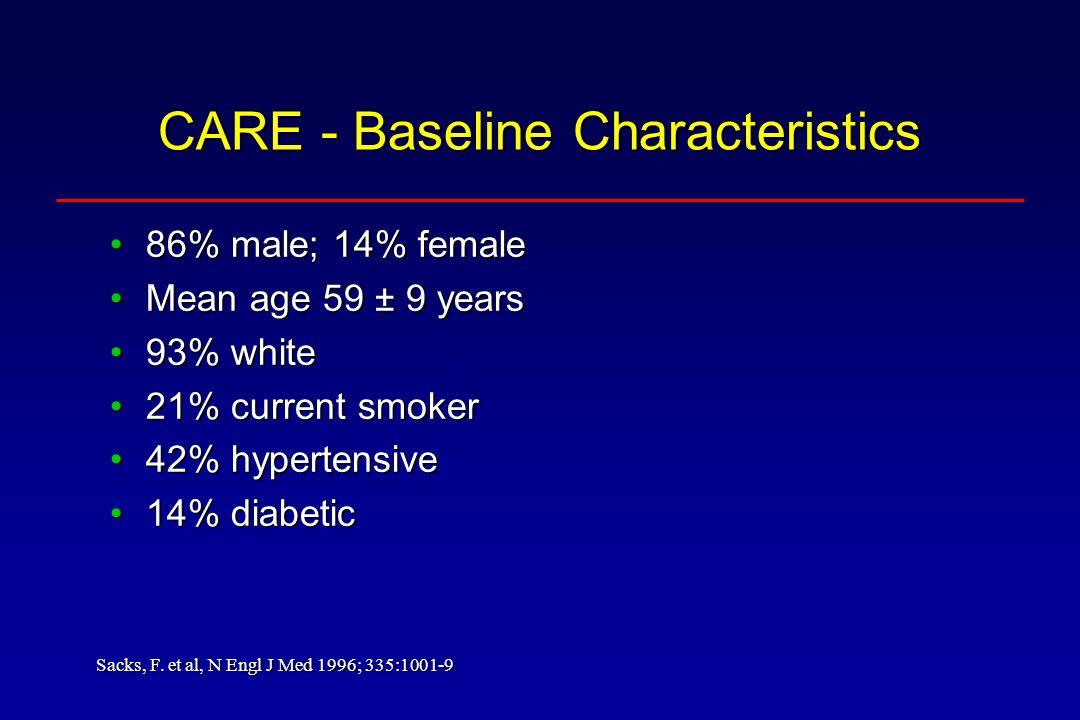 CARE - Baseline Characteristics 86% male; 14% female86% male; 14% female Mean age 59 ± 9 yearsMean age 59 ± 9 years 93% white93% white 21% current smoker21% current smoker 42% hypertensive42% hypertensive 14% diabetic14% diabetic Sacks, F.