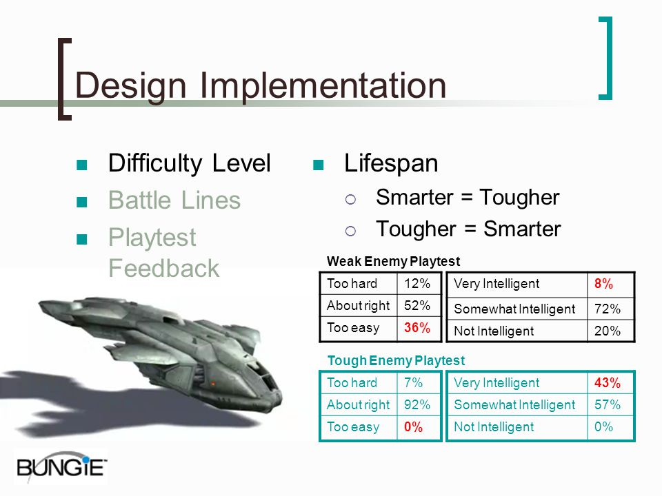 Design Implementation Difficulty Level Battle Lines Playtest Feedback Lifespan Smarter = Tougher Tougher = Smarter Too hard12% About right52% Too easy