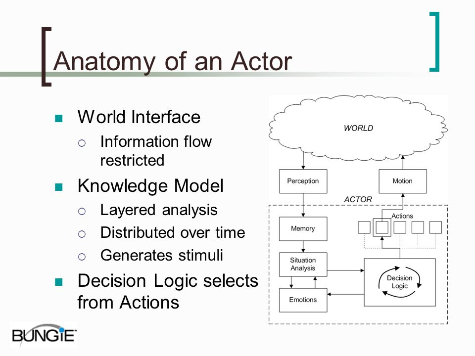 Anatomy of an Actor World Interface Information flow restricted Knowledge Model Layered analysis Distributed over time Generates stimuli Decision Logi