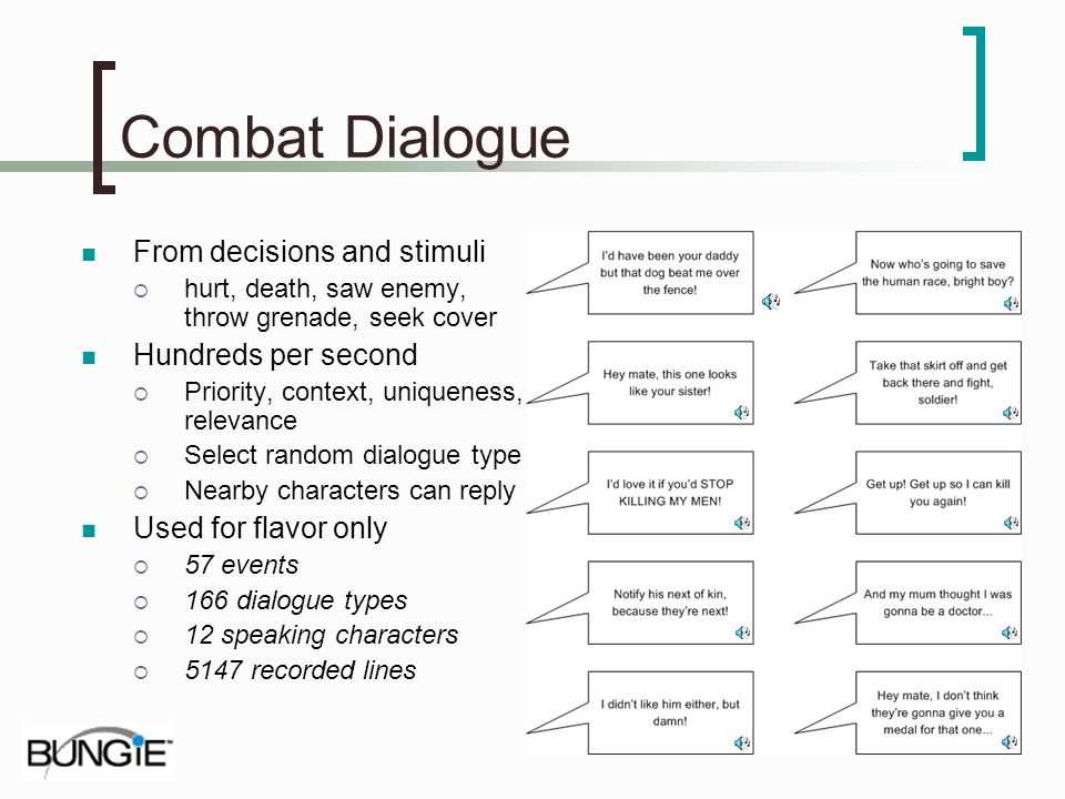 Combat Dialogue From decisions and stimuli hurt, death, saw enemy, throw grenade, seek cover Hundreds per second Priority, context, uniqueness, releva