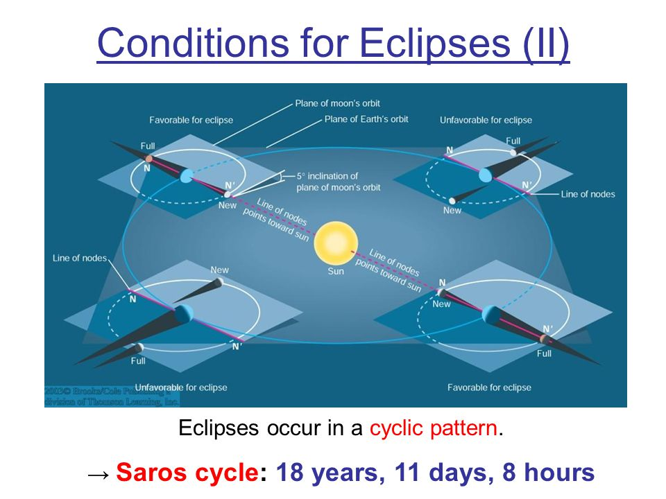 Conditions for Eclipses (II) Eclipses occur in a cyclic pattern. Saros cycle: 18 years, 11 days, 8 hours