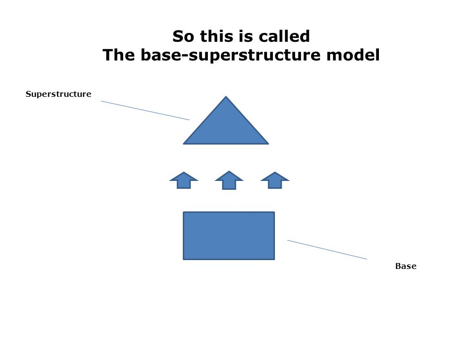 So this is called The base-superstructure model Superstructure Base