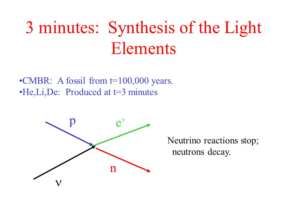 3 minutes: Synthesis of the Light Elements CMBR: A fossil from t=100,000 years.