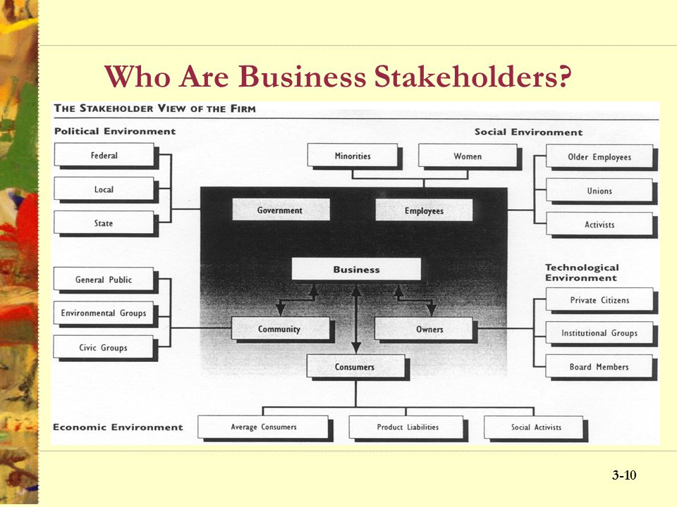 3-9 Who Are Business Stakeholders? Production and Managerial Views