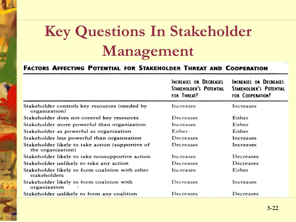 3-21 Key Questions In Stakeholder Management What opportunities and challenges do stakeholders present? –Opportunities are to build good productive wo