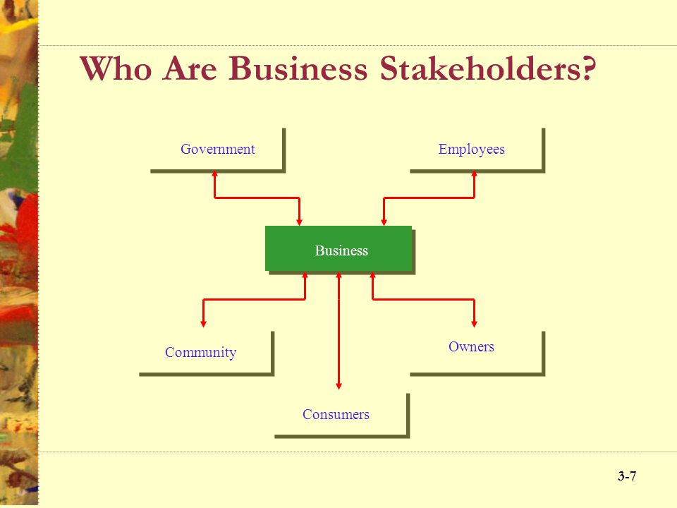 3-6 Origins of the Stakeholder Concept What is a stakeholder? An individual who possesses a stake