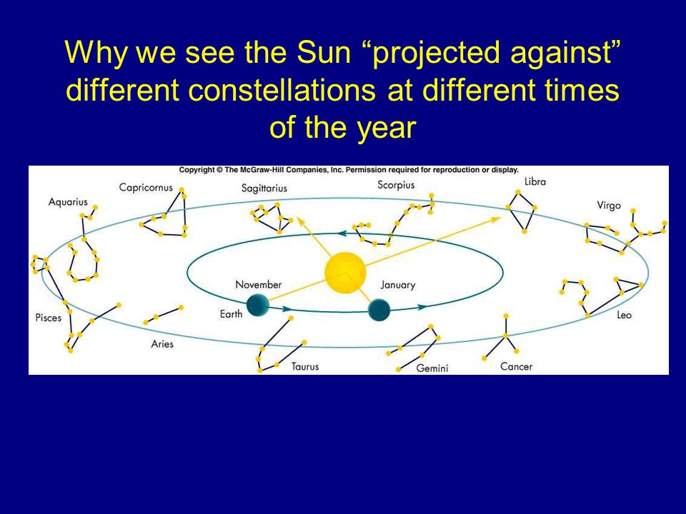 Why we see the Sun projected against different constellations at different times of the year