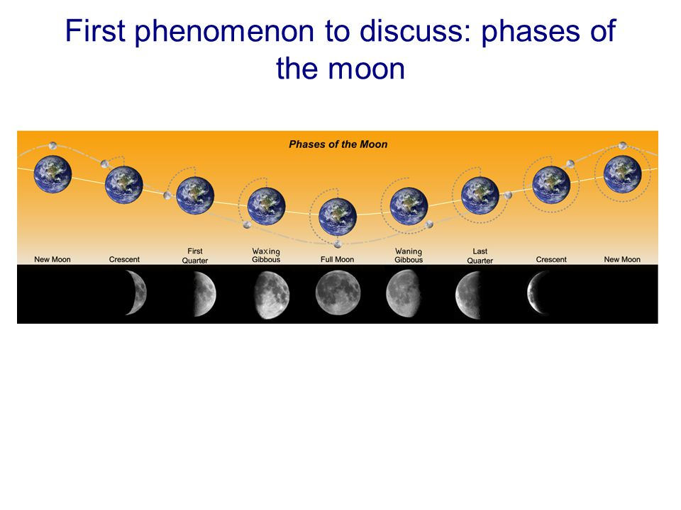 Phases of the moon and position of the Sun…they are not independent.