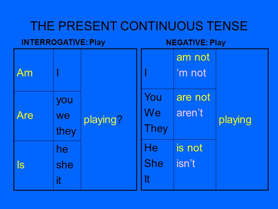 THE PRESENT CONTINUOUS TENSE INTERROGATIVE: Play NEGATIVE: Play AmI playing? Are you we they Is he she it I am not m not playing You We They are not a