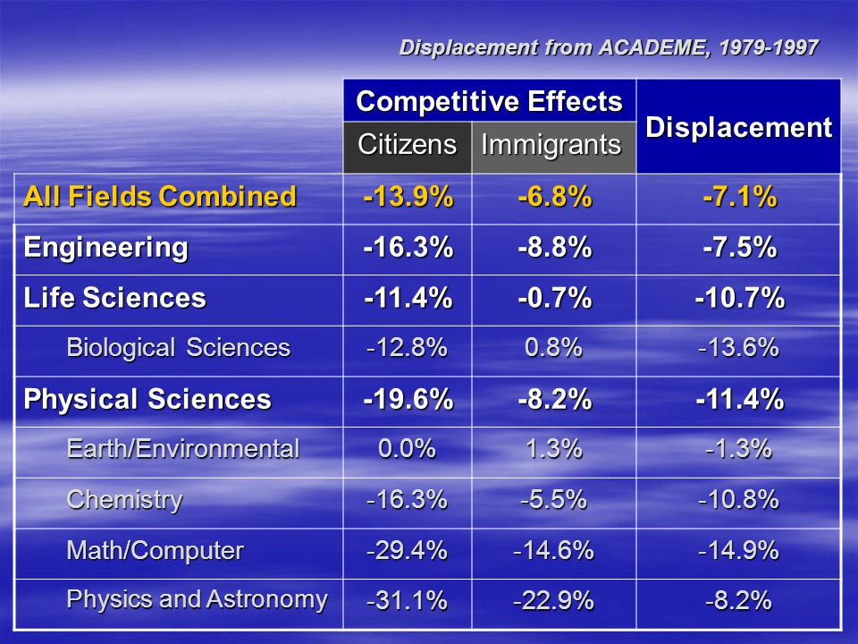 Results: displacement from and within academe Displacement is greatest for citizens in the mathematical/computer sciences and in the biological sciences.