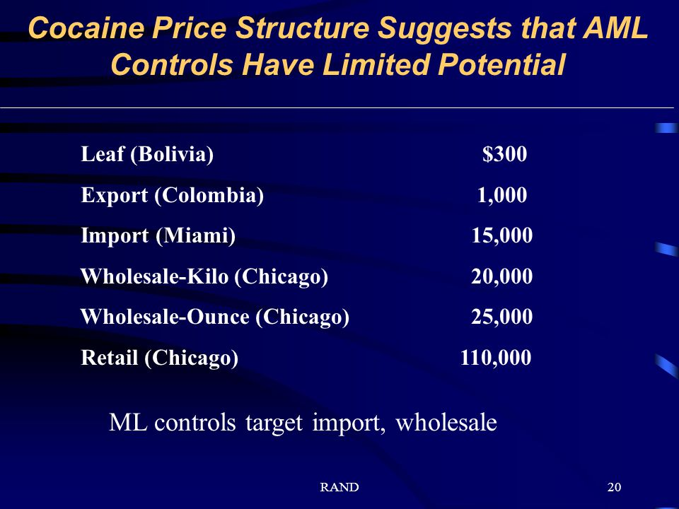 RAND20 Cocaine Price Structure Suggests that AML Controls Have Limited Potential Leaf (Bolivia) $300 Export (Colombia) 1,000 Import (Miami) 15,000 Wholesale-Kilo (Chicago) 20,000 Wholesale-Ounce (Chicago) 25,000 Retail (Chicago) 110,000 ML controls target import, wholesale