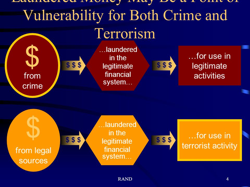 RAND4 Laundered Money May Be a Point of Vulnerability for Both Crime and Terrorism from crime $ …for use in legitimate activities $ $ $ …laundered in the legitimate financial system… from legal sources $ …for use in terrorist activity $ $ $ …laundered in the legitimate financial system…