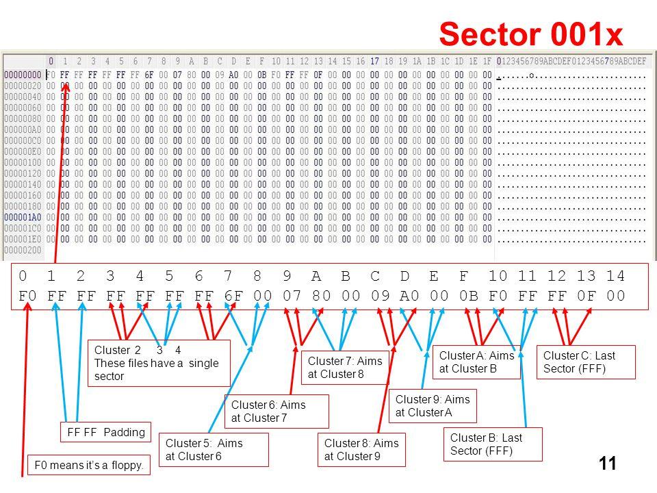 11 Sector 001x 0 1 2 3 4 5 6 7 8 9 A B C D E F 10 11 12 13 14 F0 FF FF FF FF FF FF 6F 00 07 80 00 09 A0 00 0B F0 FF FF 0F 00 F0 means its a floppy. FF