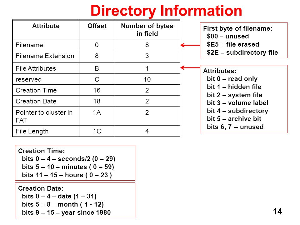 14 Directory Information AttributeOffsetNumber of bytes in field Filename08 Filename Extension83 File AttributesB1 reservedC10 Creation Time162 Creati