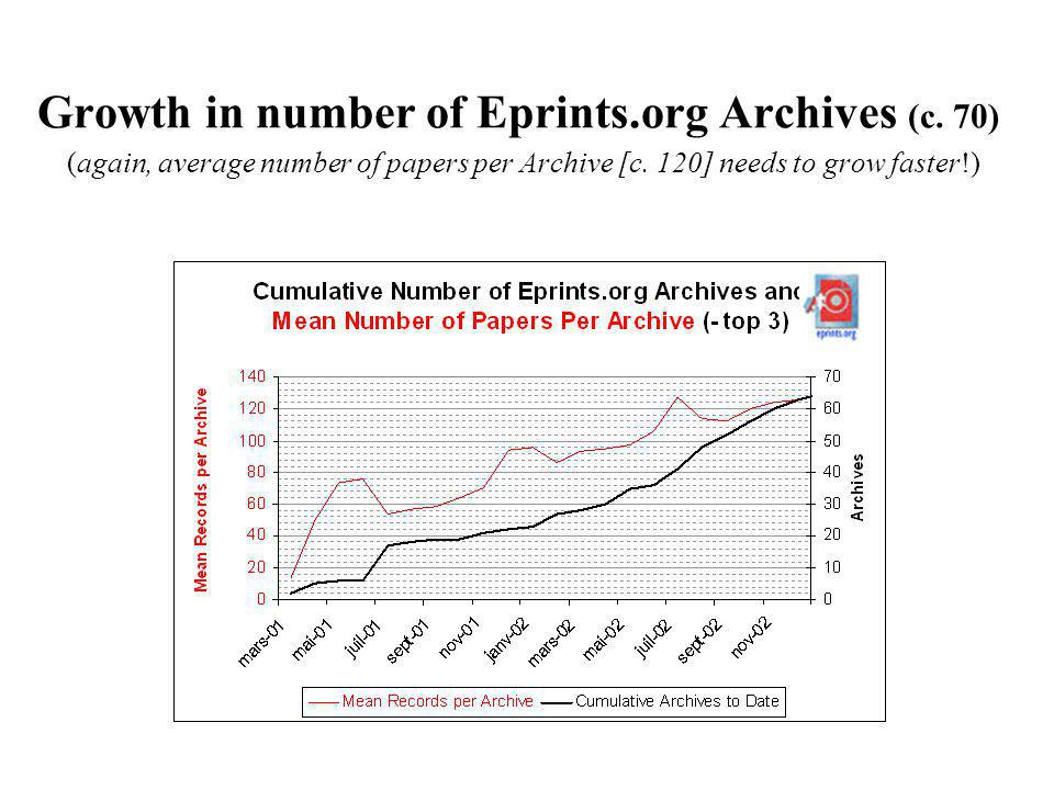 Growth in number of Eprints.org Archives (c. 70) (again, average number of papers per Archive [c. 120] needs to grow faster!)