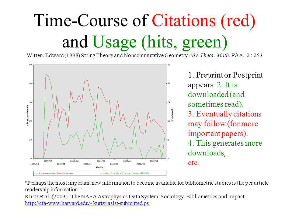 Time-Course of Citations (red) and Usage (hits, green) Witten, Edward (1998) String Theory and Noncommutative Geometry Adv. Theor. Math. Phys. 2 : 253
