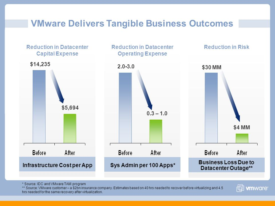 Business Loss Due to Datacenter Outage** Sys Admin per 100 Apps* * Source: IDC and VMware TAM program ** Source: VMware customer – a $2bn insurance company.