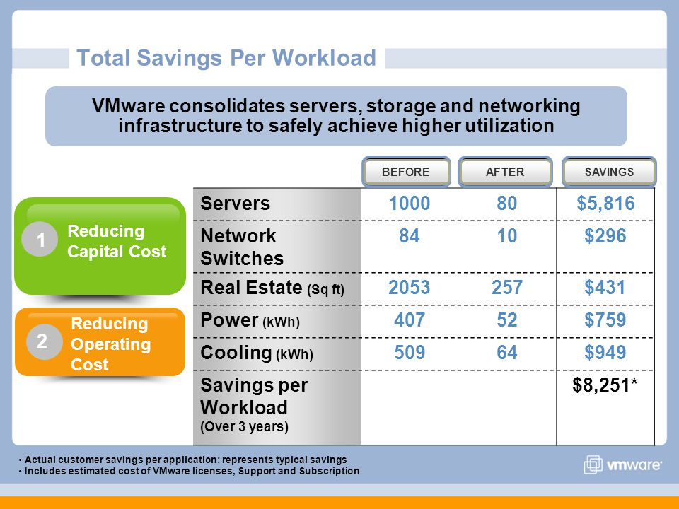 Total Savings Per Workload Servers100080$5,816 Network Switches 8410$296 Real Estate (Sq ft) 2053257$431 Power (kWh) 40752$759 Cooling (kWh) 50964$949 Savings per Workload (Over 3 years) $8,251* BEFOREAFTERSAVINGS Actual customer savings per application; represents typical savings Includes estimated cost of VMware licenses, Support and Subscription VMware consolidates servers, storage and networking infrastructure to safely achieve higher utilization Reducing Capital Cost 1 Reducing Operating Cost 2