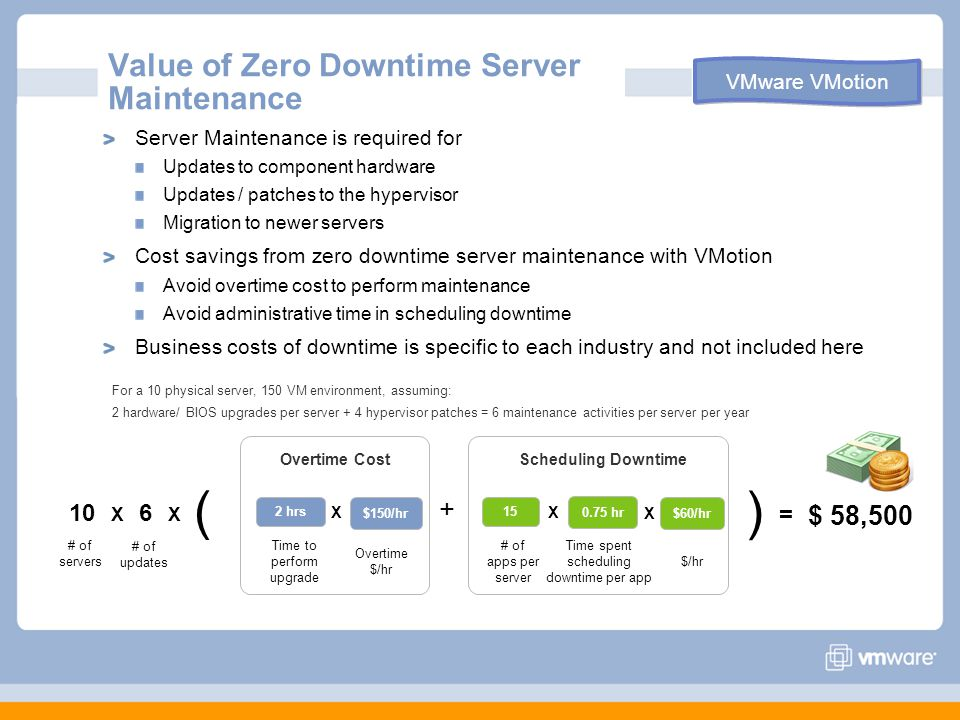 Value of Zero Downtime Server Maintenance Server Maintenance is required for Updates to component hardware Updates / patches to the hypervisor Migration to newer servers Cost savings from zero downtime server maintenance with VMotion Avoid overtime cost to perform maintenance Avoid administrative time in scheduling downtime Business costs of downtime is specific to each industry and not included here For a 10 physical server, 150 VM environment, assuming: 2 hardware/ BIOS upgrades per server + 4 hypervisor patches = 6 maintenance activities per server per year 10 X 6 X + X $150/hr 2 hrs Overtime Cost Time to perform upgrade Overtime $/hr 0.75 hr 15 Scheduling Downtime # of apps per server Time spent scheduling downtime per app $60/hr $/hr X X = $ 58,500 VMware VMotion # of servers # of updates ( )