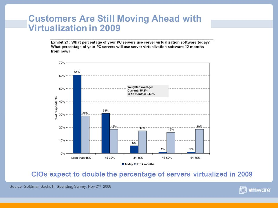 Customers Are Still Moving Ahead with Virtualization in 2009 CIOs expect to double the percentage of servers virtualized in 2009 Source: Goldman Sachs IT Spending Survey, Nov 2 nd, 2008