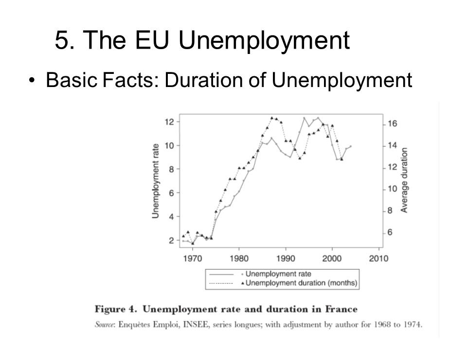 26 5. The EU Unemployment Basic Facts: Duration of Unemployment
