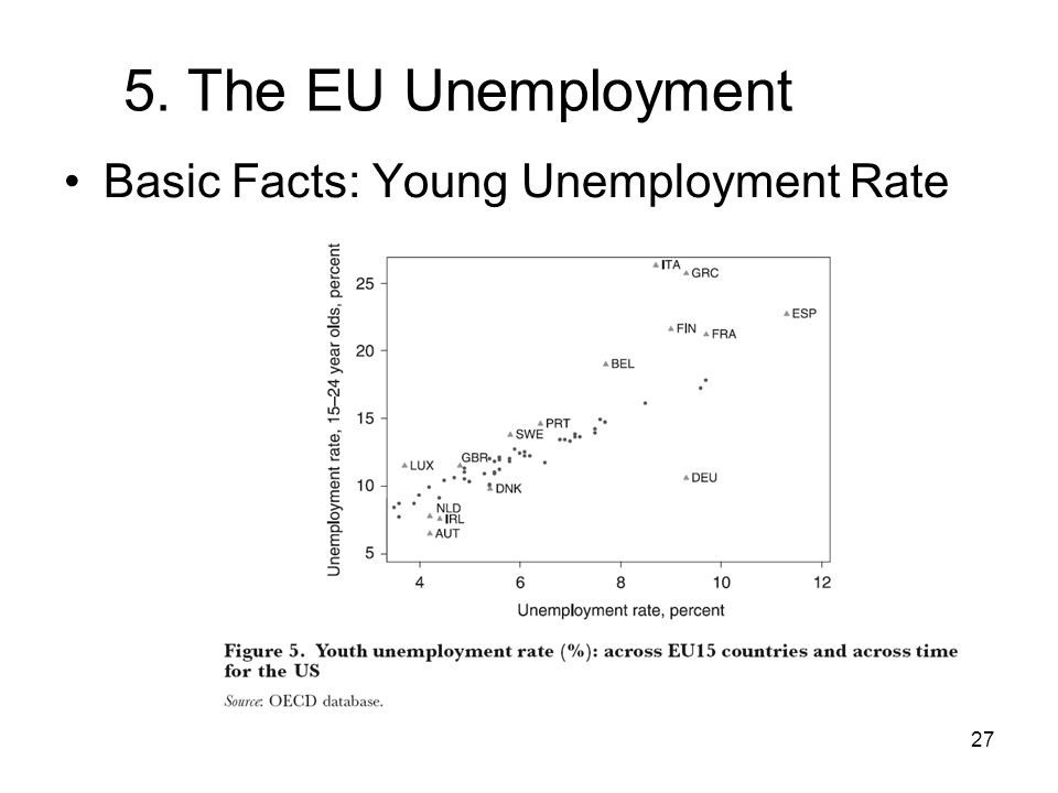 27 5. The EU Unemployment Basic Facts: Young Unemployment Rate