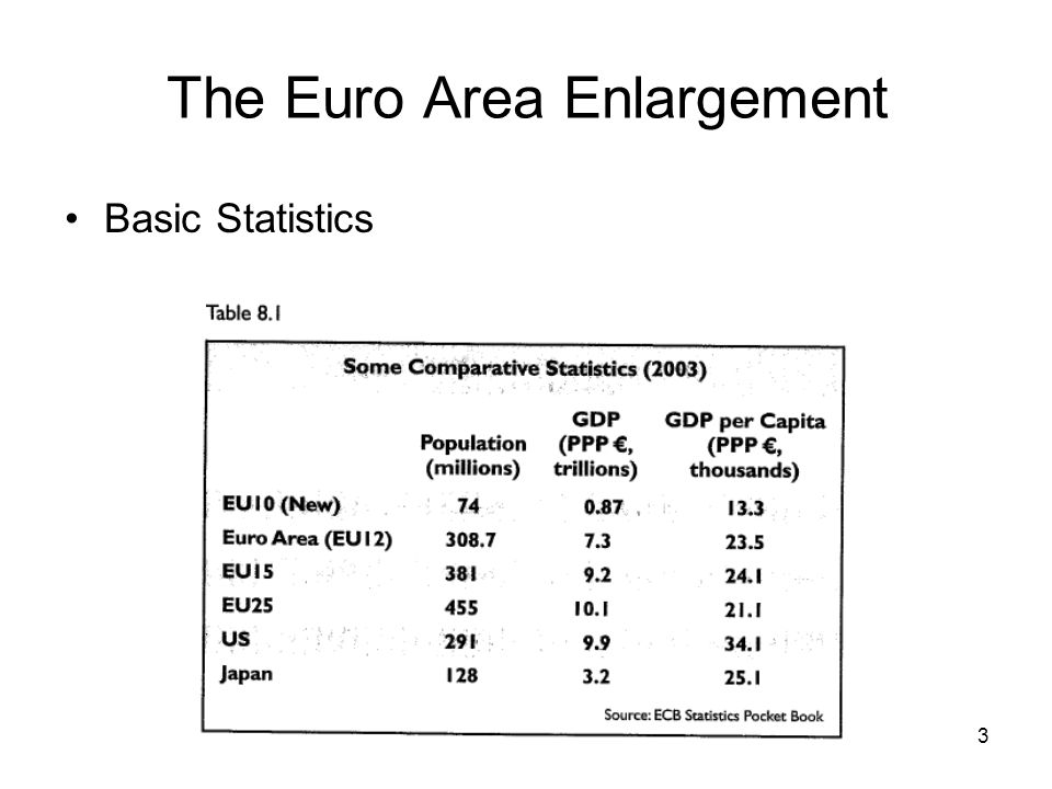 3 The Euro Area Enlargement Basic Statistics