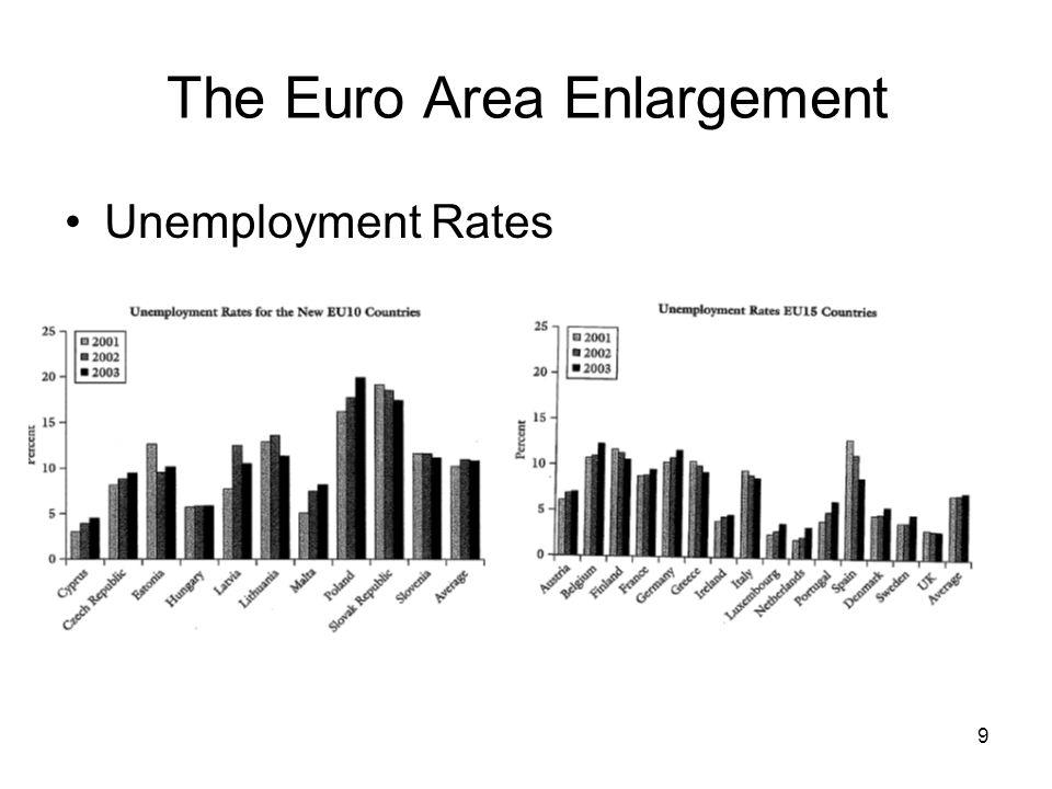 9 Unemployment Rates
