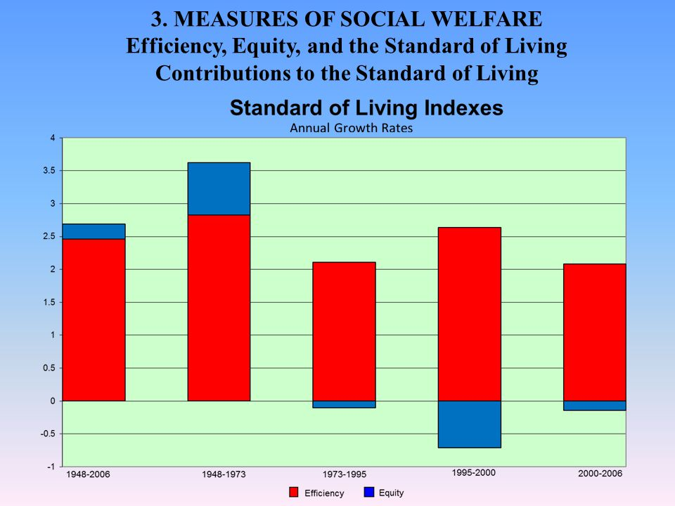 3. MEASURES OF SOCIAL WELFARE Efficiency, Equity, and the Standard of Living Contributions to the Standard of Living