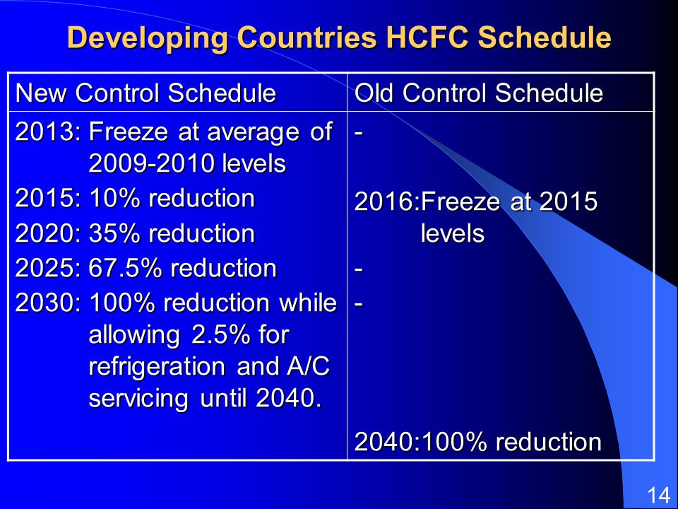 14 Developing Countries HCFC Schedule New Control Schedule Old Control Schedule 2013:Freeze at average of 2009-2010 levels 2015:10% reduction 2020:35%