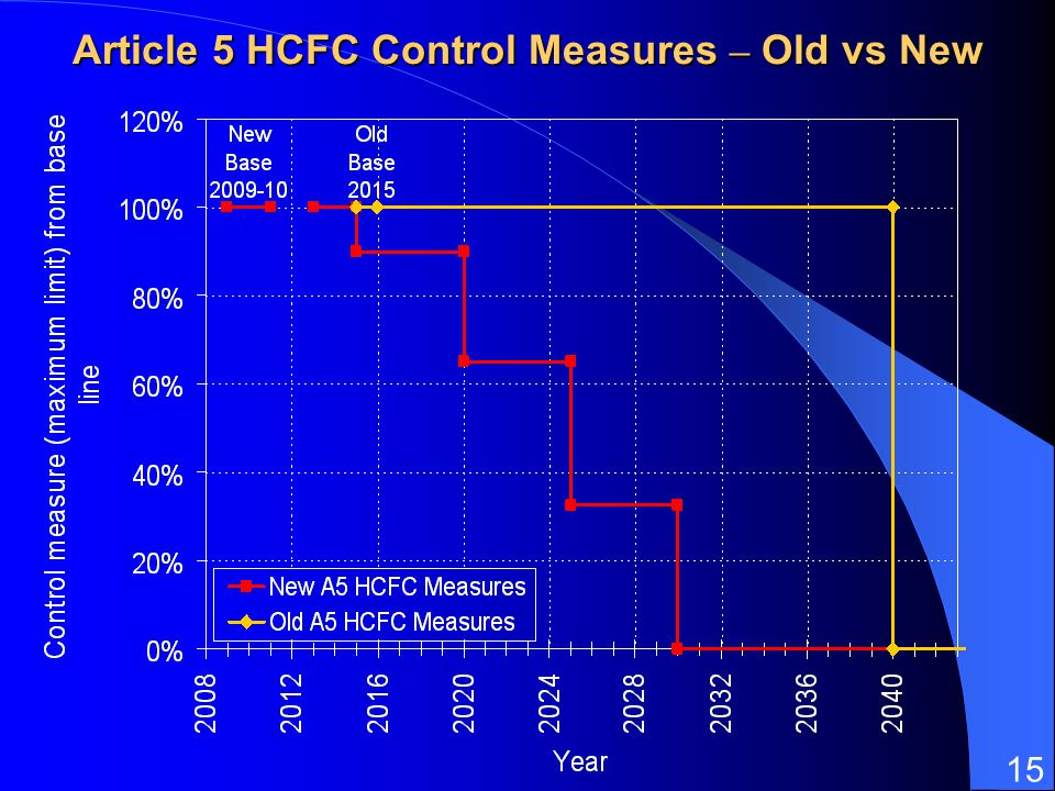 15 Article 5 HCFC Control Measures – Old vs New