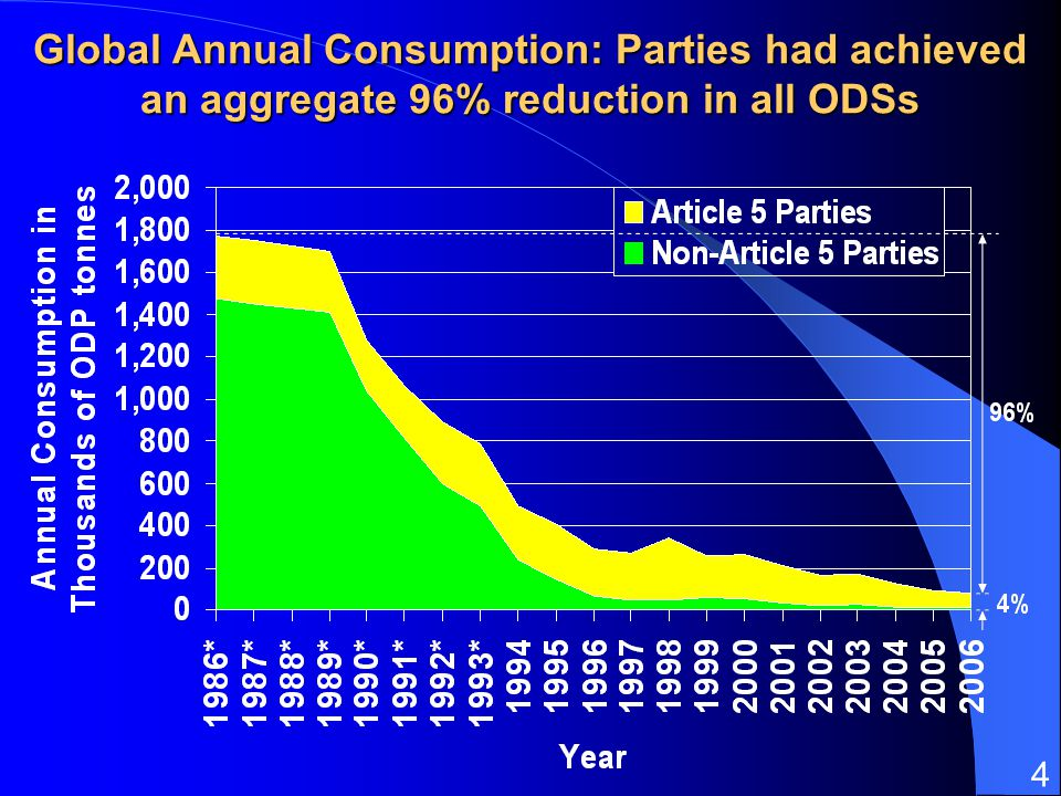 4 Global Annual Consumption: Parties had achieved an aggregate 96% reduction in all ODSs