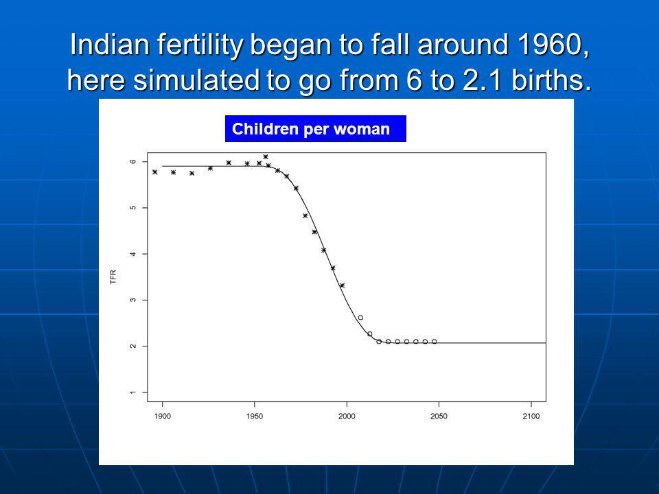 Indian fertility began to fall around 1960, here simulated to go from 6 to 2.1 births.